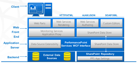 SharePoint 2013 Tutorial :: PerformancePoint Services in ...