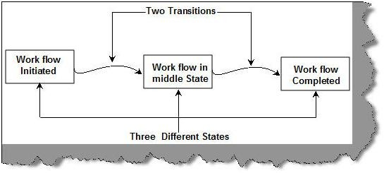 Three state workflow