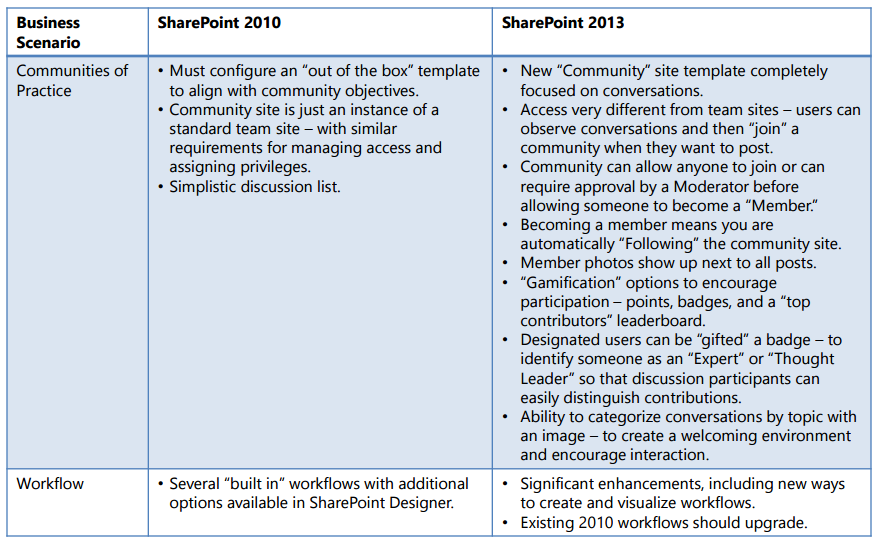 SharePoint Hosting - SharePoint 2013 vs SharePoint 2010