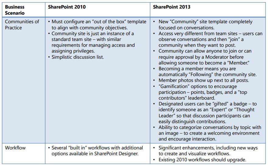 sharepoint3