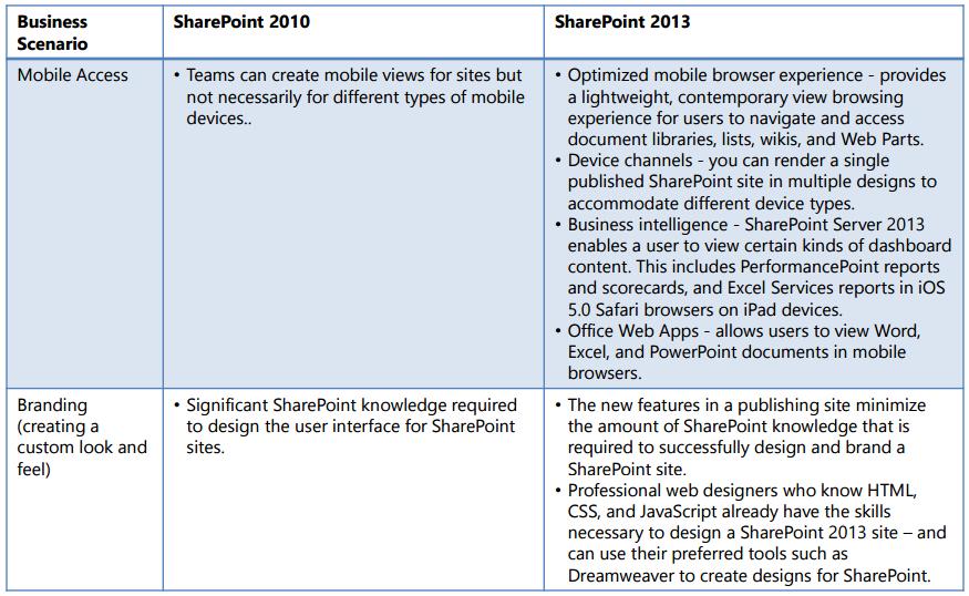 sharepoint5